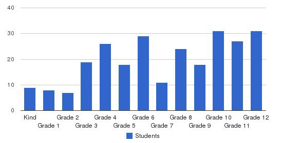Washington Christian Academy Students by Grade