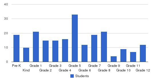 Wesleyan Christian School Students by Grade