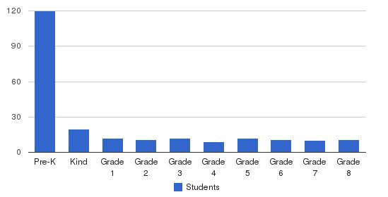 Word of Life Christian Academy Students by Grade