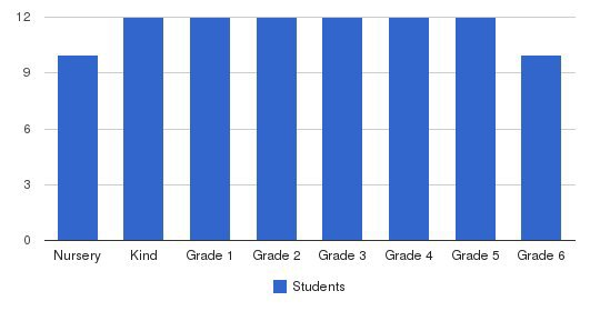 Atrium School Students by Grade