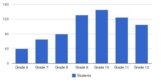 Austin Preparatory School Students by Grade