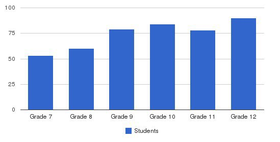 Belmont Hill School Students by Grade