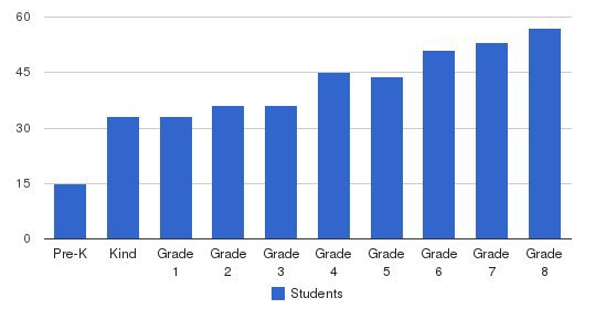 Brookwood School Students by Grade