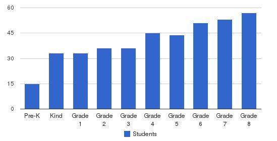 Brookwood School Students by Grade