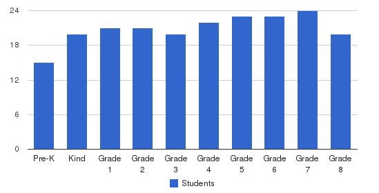 Charles River School Students by Grade