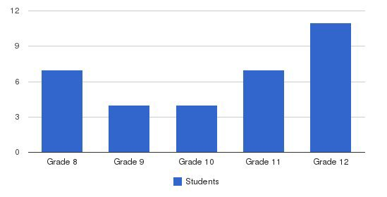 Compass Inc Students by Grade