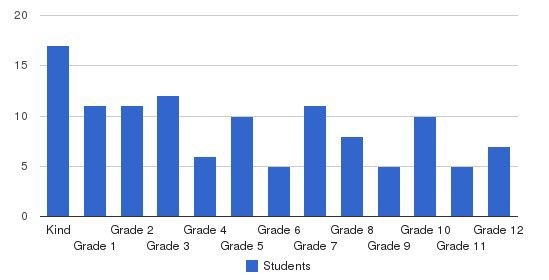 Atmore Christian School Students by Grade
