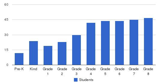 Derby Academy Students by Grade