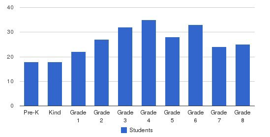 East Boston Central Catholic School Students by Grade