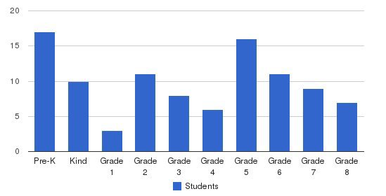 Aptos Academy Students by Grade