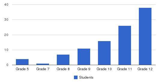 Fl Chamberlain School Students by Grade