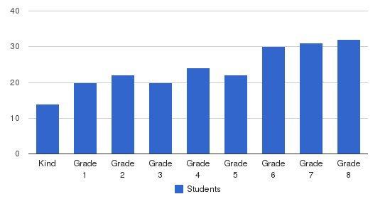 Glen Urquhart School Students by Grade