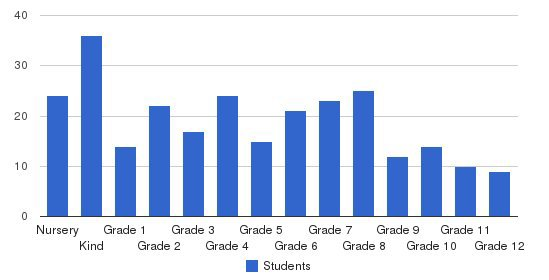The Hartsbrook School Students by Grade