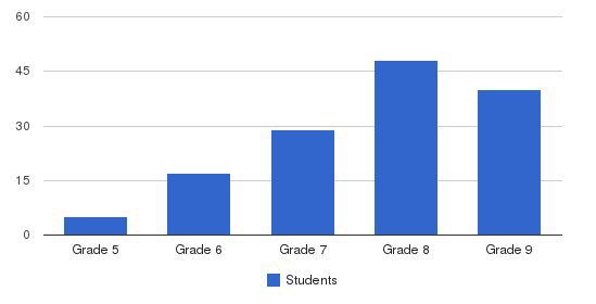 Hillside School Students by Grade