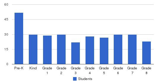 Holy Family Holy Name School Students by Grade