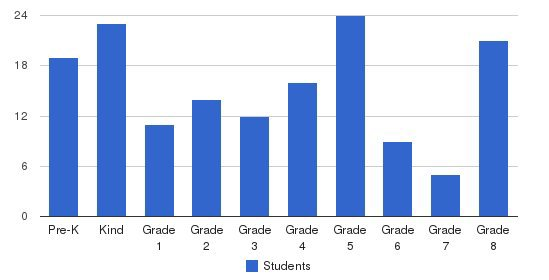 Holy Name School Students by Grade
