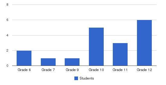 Kennedy-donovan Center School Students by Grade