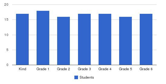 Learning Project Elementary School Students by Grade