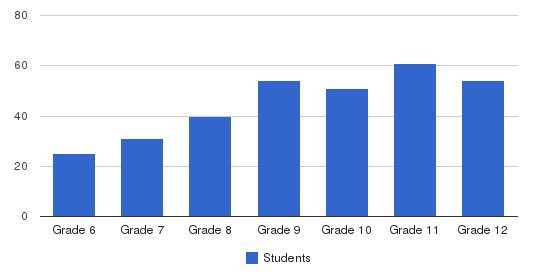 Lexington Christian Academy Students by Grade
