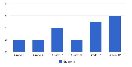 Mercy Centre Students by Grade