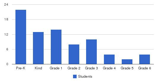 Arlington Christian School Students by Grade