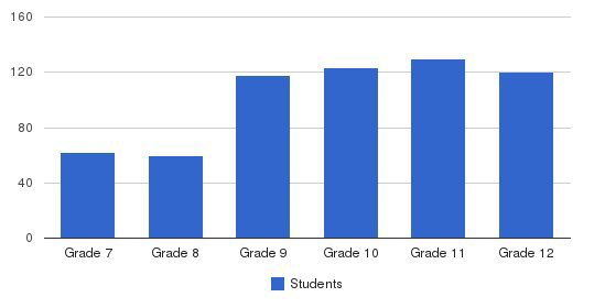 Noble & Greenough School Students by Grade