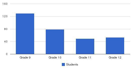 Cristo Rey Boston High School Students by Grade
