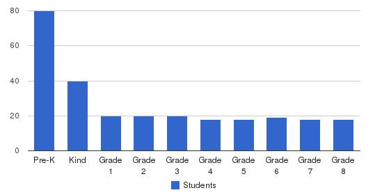 Oak Meadow School Students by Grade