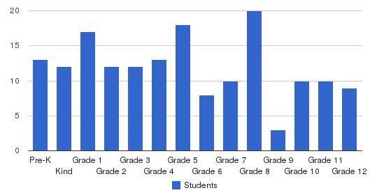 Armenian Mesrobian School Students by Grade