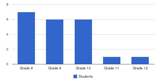 Pilgrim Center Students by Grade