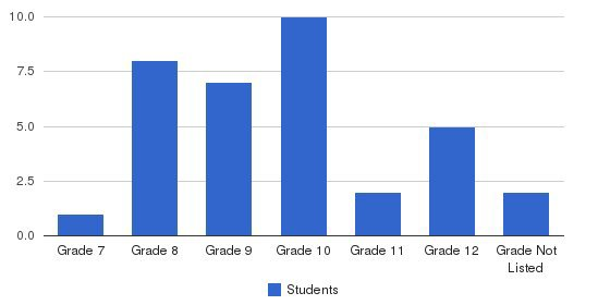 Solstice School Students by Grade