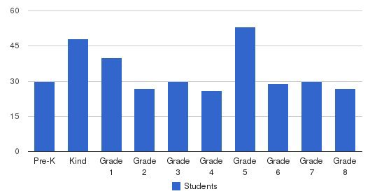 St Louis School Students by Grade