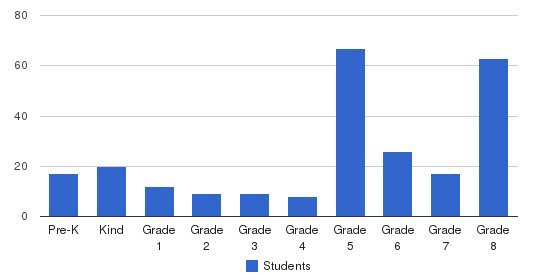 St Mark School Students by Grade