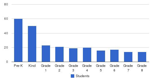 St. Mary Of The Assumption Elementary School Students by Grade