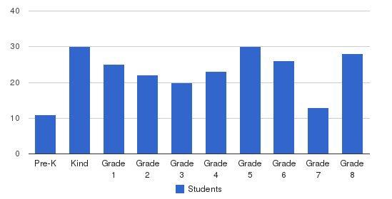 St Paul Elementary School Students by Grade
