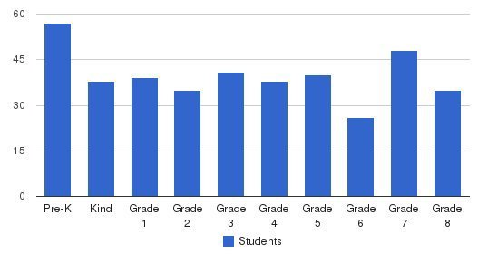 St. Peter Central Catholic Elementary School Students by Grade