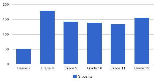 St Peter-marian Catholic Jr-sr High School Students by Grade