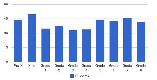 St Raphael Elementary School Students by Grade