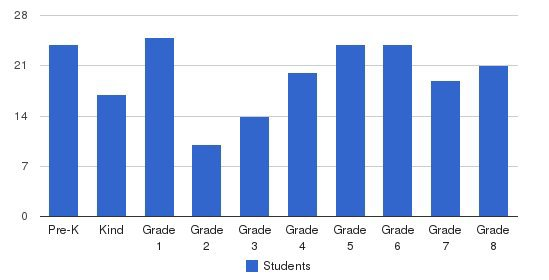 St Stephen Elementary School Students by Grade