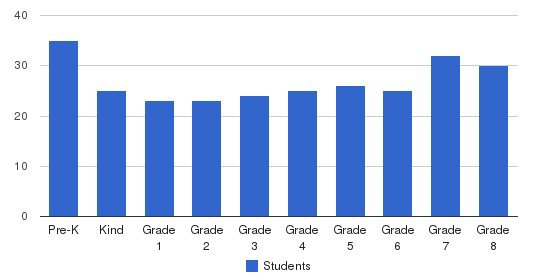 St. Joan Of Arc School Students by Grade