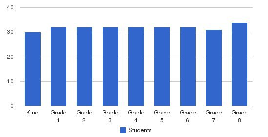 Assumption School Students by Grade