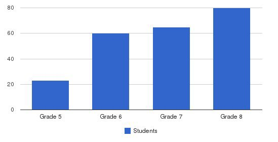 Taunton Catholic Middle School Students by Grade