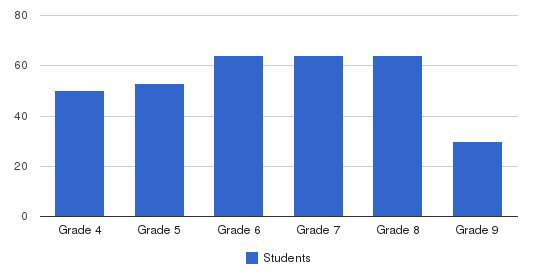 The Fenn School Students by Grade