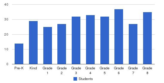 Tower School Students by Grade
