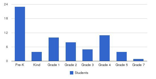 Islamic Academy Of Huntsville Students by Grade