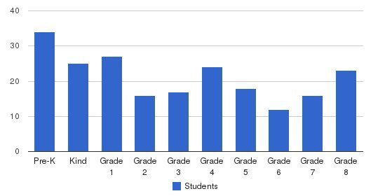 Torah Academy Students by Grade
