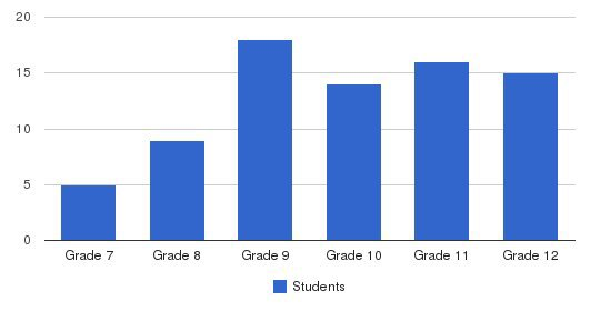 Trivium School Students by Grade