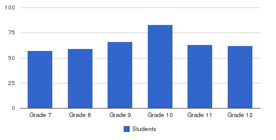 Ursuline Academy Students by Grade