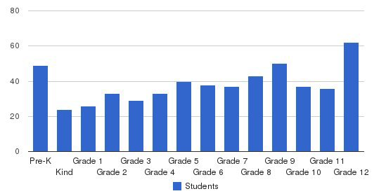 Whitinsville Christian School Students by Grade