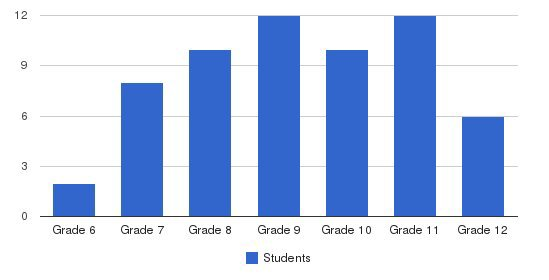 Willow Hill School Students by Grade